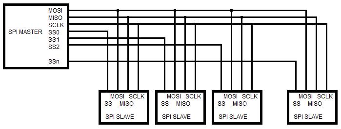 Figura 3: Diagrama de conexão Mestre - Escravos (escravos independentes)