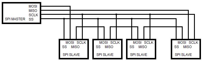 Figura: 4: Diagrama de conexão Mestre - Escravos (escravos encadeados)