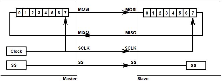 Figura 6: Arquitetura SPI