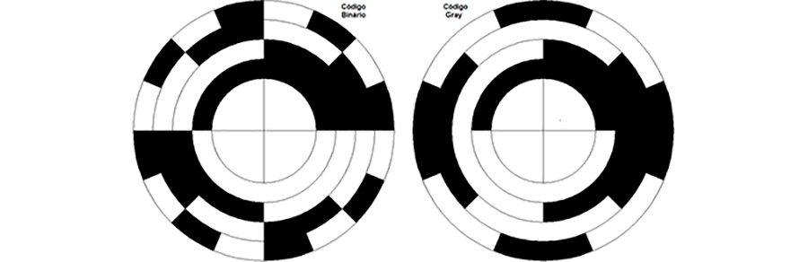 Ilustração de dois discos de codificadores rotativos absolutos, o primeiro à esquerda de código binário, de pois à direita de código gray.