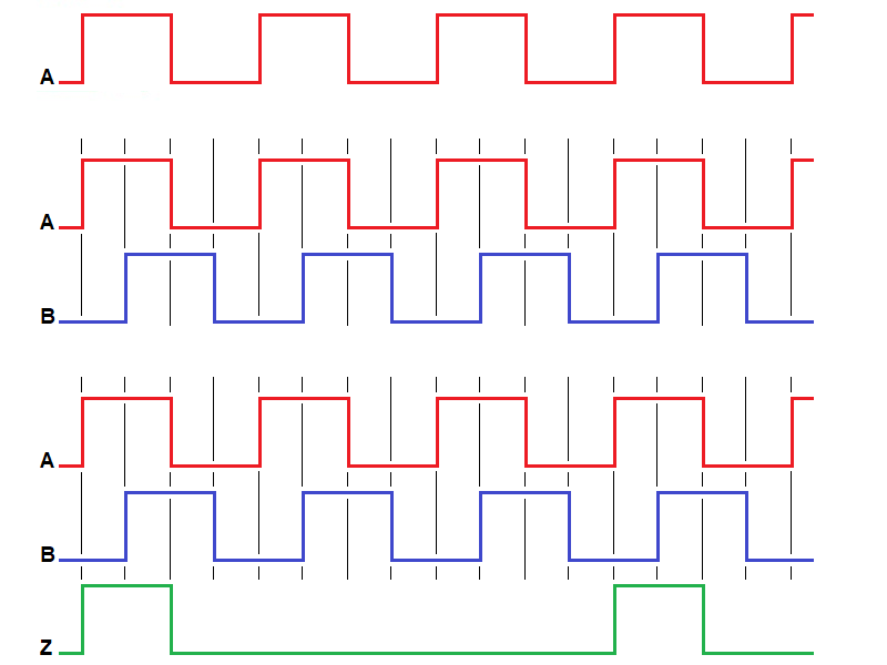 Diagramas de tempo de sinais de codificadores rotativos sem e com sinal de index
