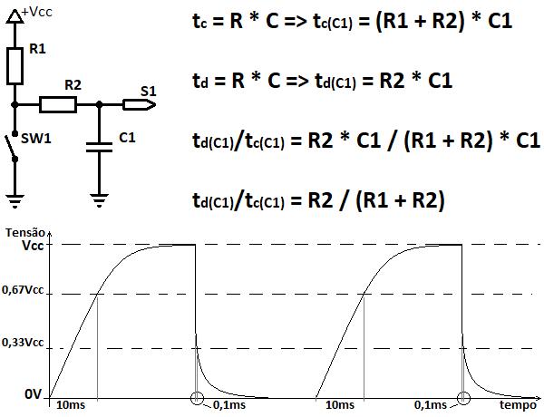 Ilustração com três elementos. Em cima à esquerda diagrama elétrico de uma chave com um contato à terra e o outro contecado a dois resistores, R1 e R2. R1 ligado à alimentação e R2 sendo a saída do circuito que conta com um capacitor entre sí e o terra. À direita equações para cálculo de tempo de carga e descarga do capacitor, em função de R1 e R2. Na porção inferior forma de onda da tenão na saída em função do tempo