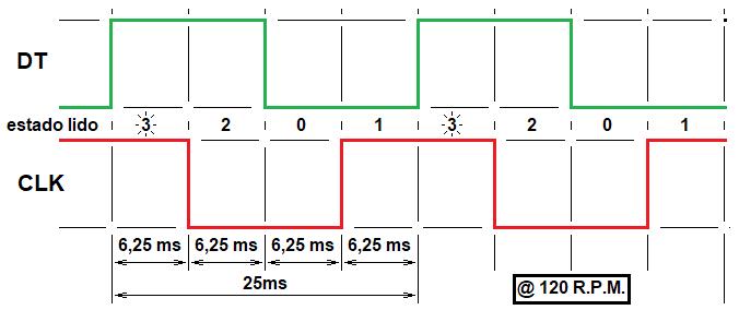 Carta de tempos para o codificador rotativo KY-040 submetido a 120 RPM de velocidade de giro constante. Os números 3, 2, 0, e 1 indicam a sequência de código obtida com os sinais DT e CLK. Os algarismos destacados, são os que ocorre a realimentação táctil do eixo (cliques)