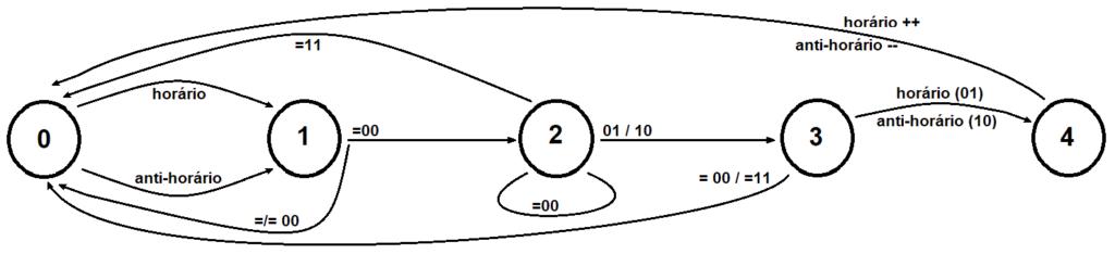 """Representação gráfica dos estados e suas transições , implementada pela biblioteca GroveEncoder. Os pares de números 0 e 1 são o valor dos sinais DT e CLK respectivamente. Os termos seguidos dos sinais """"mais mais"""" e """"menos menos"""", indicam a transição em que a máquina de estados conta ou desconta uma nova posição em função do sentido de rotação"""