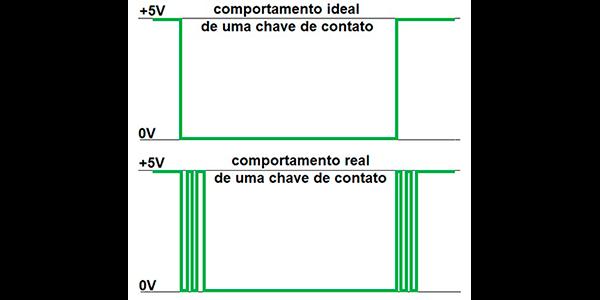 Ilustração comparativa entre o sinal digital obtido de uma chave de contatos ideal (acima) e real (abaixo).