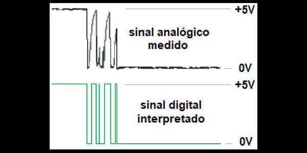 Na porção superior imagem da forma de onda obtida em osciloscópio do comportamento do sinal elétrico de uma chave de contatos mecânicos. Porção inferior, mesmo sinal passado na saída de uma porta lógica do tipo shmitt-trigger.