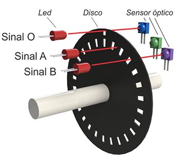 Ilustração da arquitetura básica para detecção de movimento em um codificador rotativo com sinal faseado mais índice.