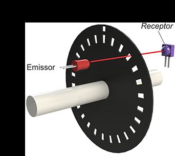 Ilustração da arquitetura básica para detecção de movimento em um codificador rotativo com sinal singular.