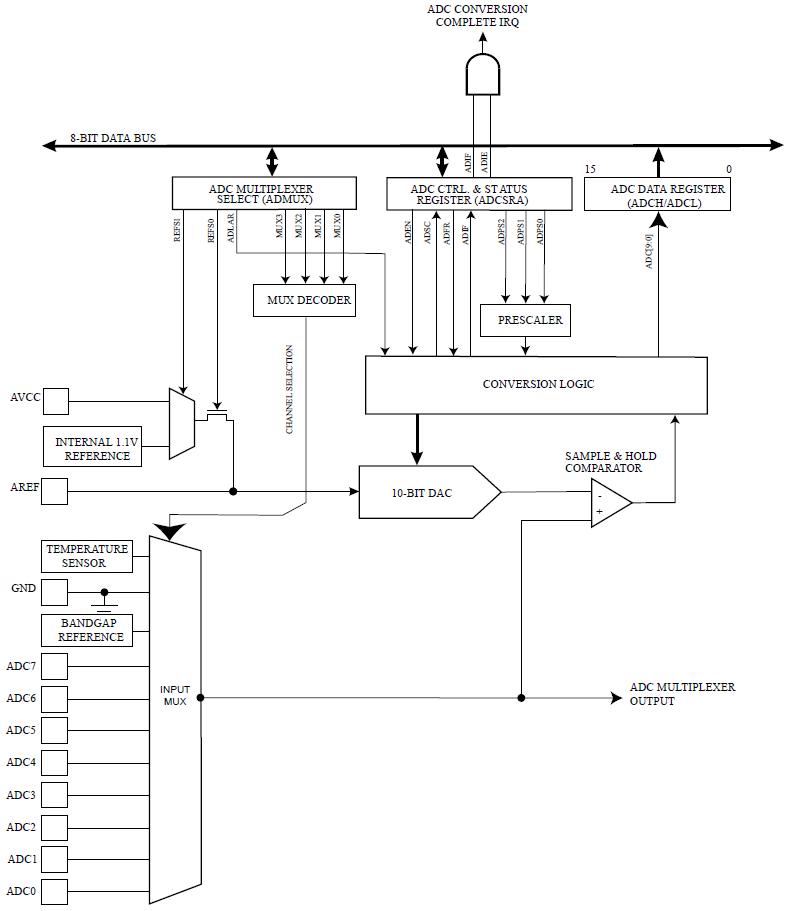 Diagrama de Blocos do conversor analógico digital do ATmega328P